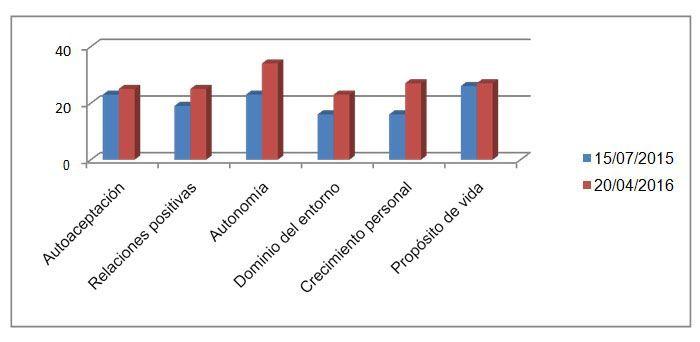 Figura 2. Escala de Asertividad, de Rathus.