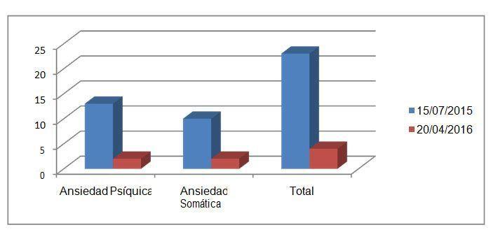 Figura 5. Escala de Ansiedad, de Hamilton.